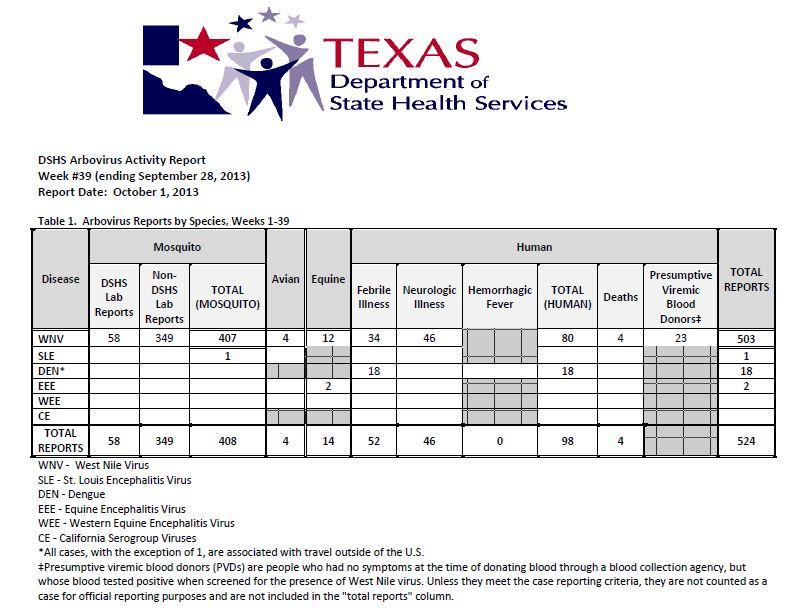 DSHS Arbovirus Activity Report week 39